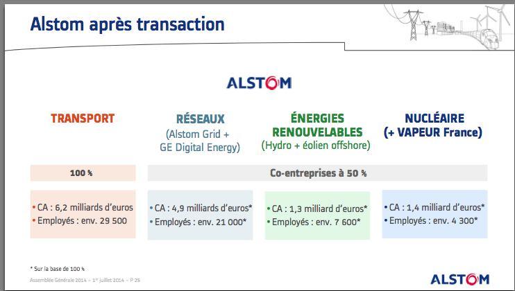 Présentation de l'accord Alstom-GE aux actionnaires le 1er juillet 2014. Patrick Kron évoque encore trois co-entreprises à 50/50