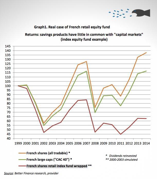 graph Etude 2015 Better Finance