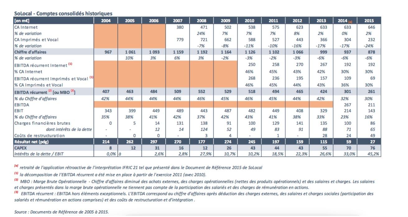 Historique des comptes de Solocal depuis 2004- source Expertise indépendante Didier Kling